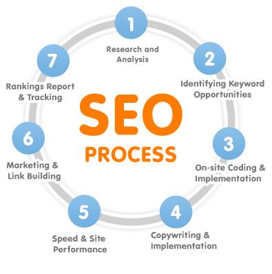 Search engine optimization seo process
